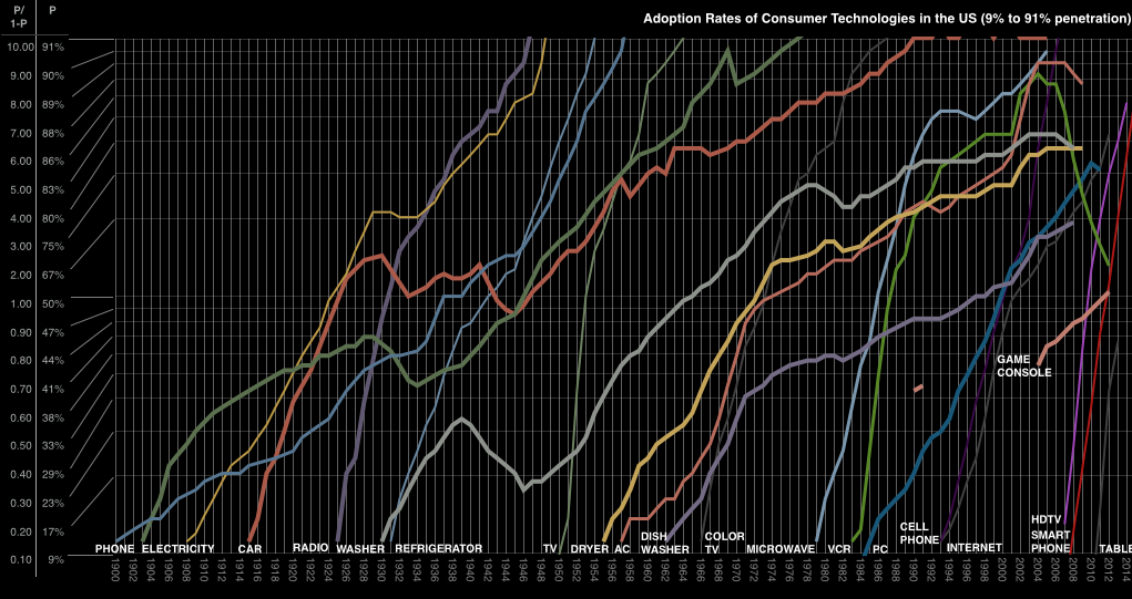 http://www.asymco.com/wp-content/uploads/2014/12/Screen-Shot-2014-12-10-at-2.15.00-PM.png